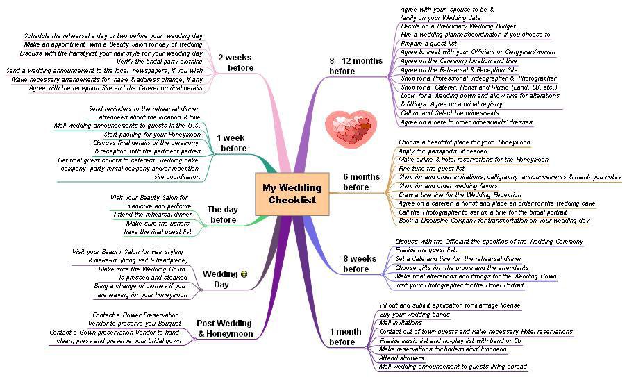 wedding checklist st marys ministers